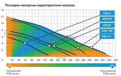 Дренажный насос 260/10 ФН Дренажник Джилекс (фото, вид 2)