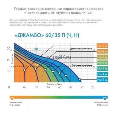 Насос-автомат Джамбо 60/35 Н-К (фото, вид 1)