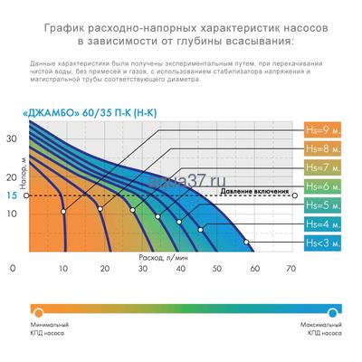 Насос-автомат Джамбо 60/35 П-К (фото, вид 2)