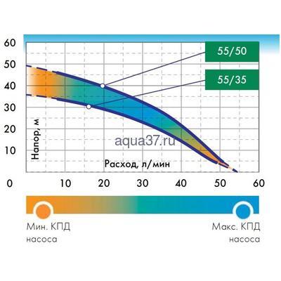 Магистральный насос Водомёт 55/35 М Джилекс (фото, вид 3)