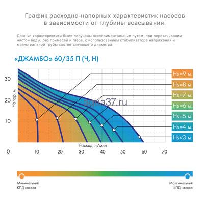Поверхностный насос Джамбо 60/35 Н Джилекс (фото, вид 1)
