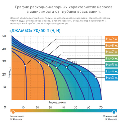 Поверхностный насос Джамбо 70/50 Н Джилекс (фото, вид 1)