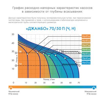Система автоматического водоснабжения Джамбо 70/50 П-50 Дом (фото, вид 4)