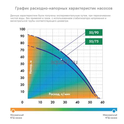 Система автоматического водоснабжения Водомёт Проф 55/90 Дом (фото, вид 3)