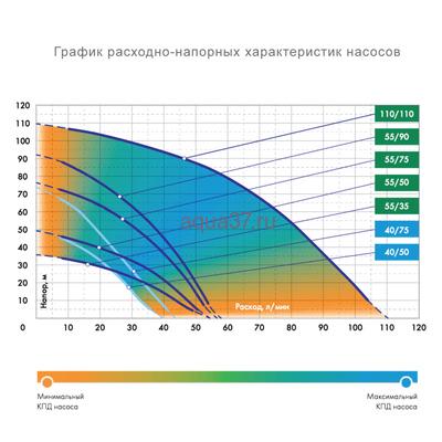 """Погружной насос 4"""" 55/50 ок для скважины Водомёт Проф Джилекс (фото, вид 3)"""