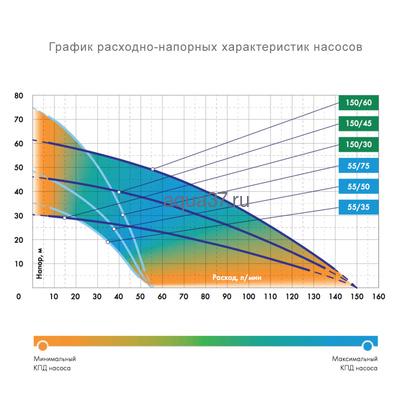 Скважинный насос Водомёт Проф 150/30 А Джилекс (фото, вид 3)