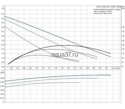 Циркуляционный насос 32/60 UPS Grundfos (фото, вид 1)