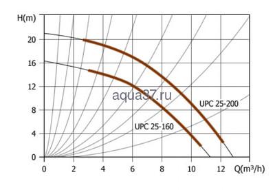 Циркуляционный насос 25/200 230 мм UPС 25-200 (фото, вид 2)