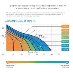 Поверхностный насос 60/35 Н Джилекс Джамбо. Вид 2