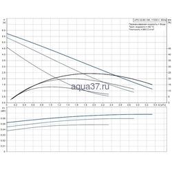 Циркуляционный насос 32/60 UPS Grundfos. Вид 2